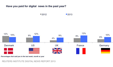 Digital news survey graph