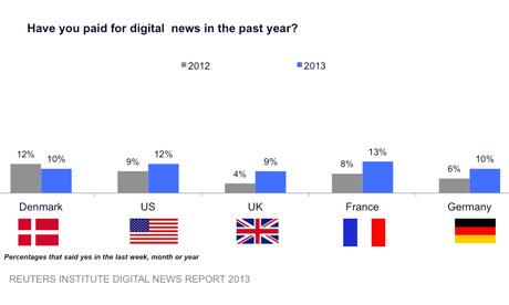 Digital news survey graph