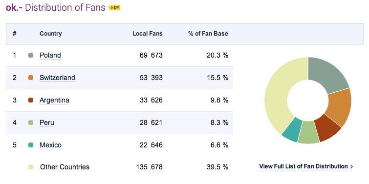 Fan-Verteilung der ok.--Fanpage nach Socialbakers.com, erstellt von Daniel Graf