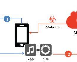 Das perfekte Einfallstor? Hacker gründen eigene Werbenetzwerke und verteilen Malware über normale Smartphone-Apps