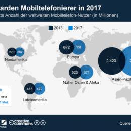 Bis 2017: Weltweit über fünf Milliarden Handy-Nutzer erwartet - größtes Wachstum in Nahost