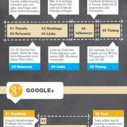 "Infografik: ""Der perfekte Post in sozialen Netzwerken"""