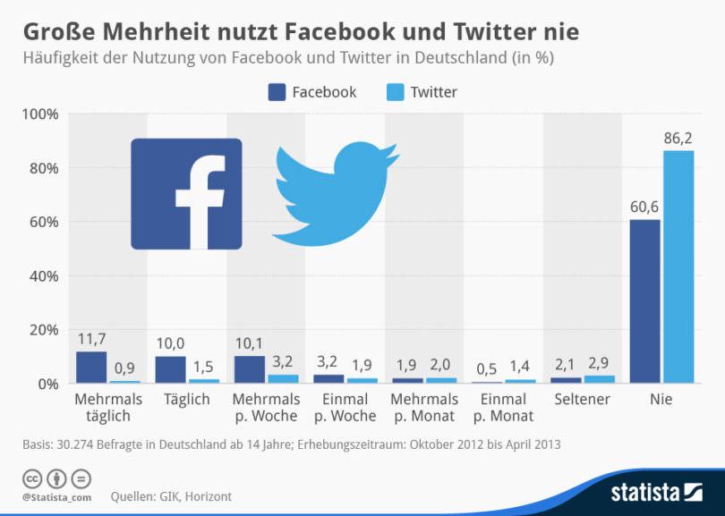 infografik_1785_Nutzung_von_Facebook_und_Twitter_in_Deutschland_n