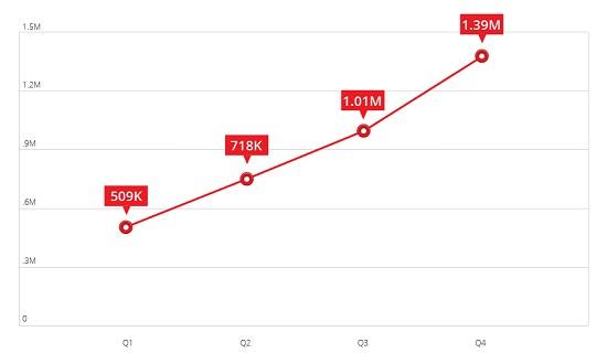 Trend Micro Grafik Android