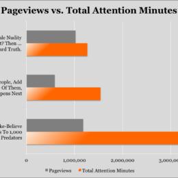 Upworthy will Erfolg im Web künftig nicht mehr in Klicks messen - Sind Attention Minutes die Zukunft des Online-Journalismus?