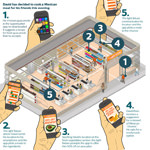 Philips will mit intelligenten LEDs unseren Einkauf beschleunigen – und wird damit wahrscheinlich scheitern