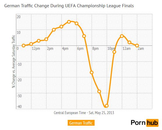 german-traffic-uefa-finals