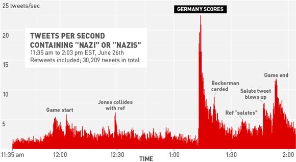 nazi-tweets