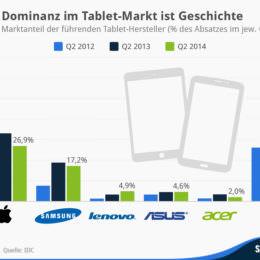Apple verliert Marktanteile im Tablet-Markt