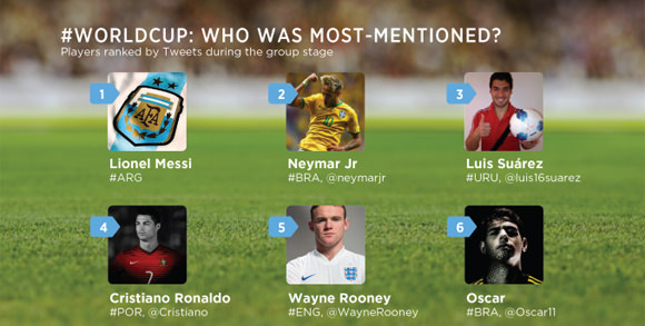 twitter-most-mentioned