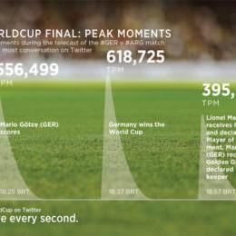 Deutschland ist Weltmeister! So wurde das WM-Finale auf Twitter gefeiert - ein paar Zahlen, Fakten und sehenswerte Tweets