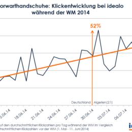 WM 2014: 5 Online-Shopping-Facts zum vierten Stern der deutschen Mannschaft