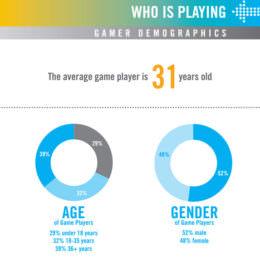 Games sind definitiv kein Kram für Kellerkinder: Die Wachablösung eines alten Klischees durch Emanzipation und Alterung ist vollzogen