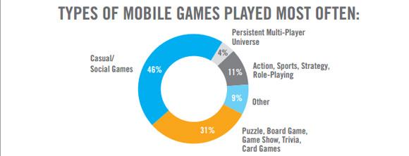 games-genres