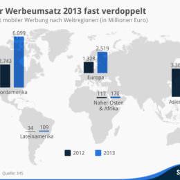 Werbung auf Smartphones und Tablets: Mobiler Werbeumsatz in 2013 um 92 Prozent gestiegen