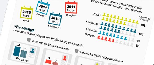 social-network-umfrage