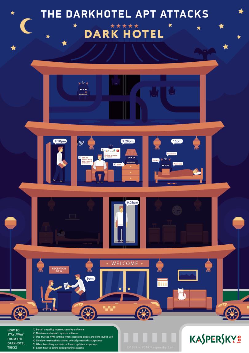 Kaspersky-Infografik_Darkhotel_1_Tips_ENG