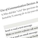 """So wird heute kommuniziert: Die """"Silver Generation"""" erobert Facebook, Twitter dümpelt vor sich hin"""