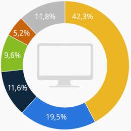 Youtube ist der Platzhirsch, Filesharing boomt weiterhin: Ein Report zeigt, wofür wir unseren Internet-Traffic nutzen