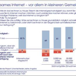 Die Deutschen beklagen sich über zu langsames Internet. Wirklich?