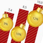 weihnachts-sales