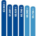 Rund 60.000 Euro im Jahr: IT-Profis verdienen fast so viel wie Ärzte