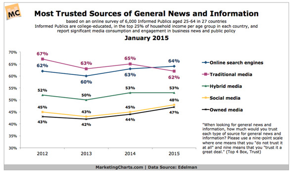 most-trusted-news