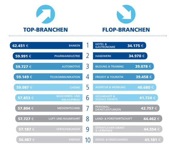 top-branchen