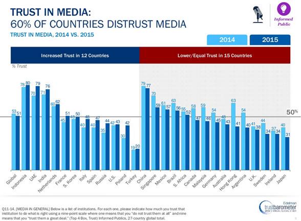 trust-in-media