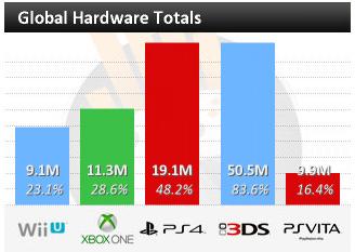 global-hardware-charts-vgch