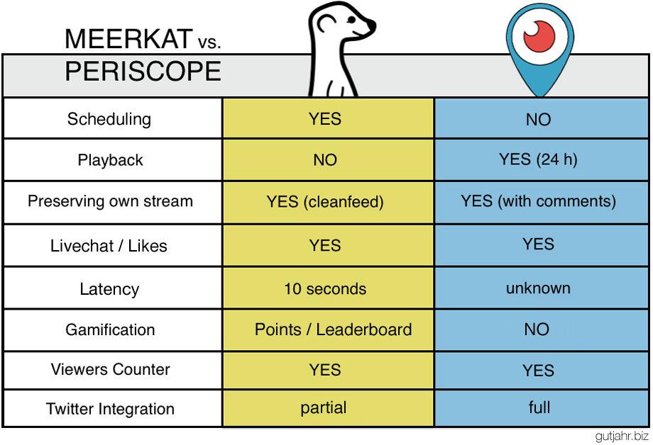 Meerkat-Periscope