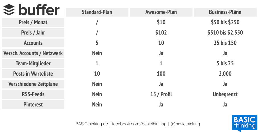 Buffer Pläne Awesome Business Plans