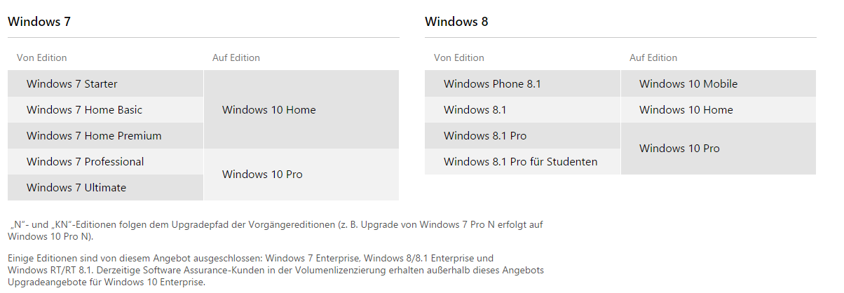 windows_upgrade_overview