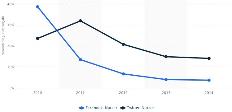 Facebook Wachstum vs. Twitter-Wachstum