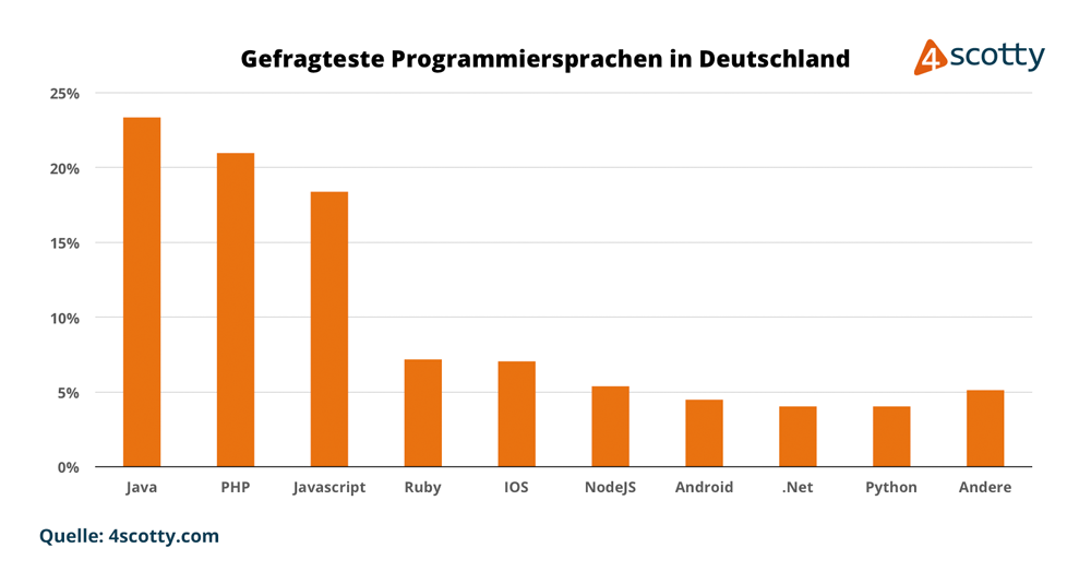 Gefragteste Programmiersprachen