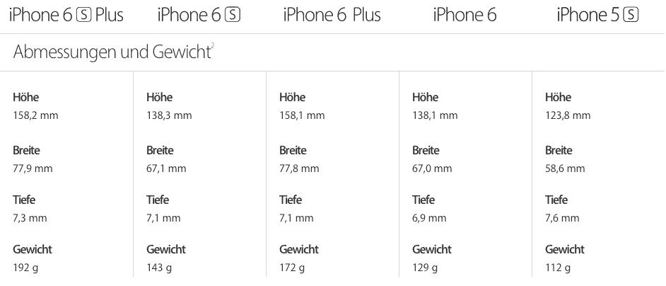 iPhone 6s Gewicht und Abmessung