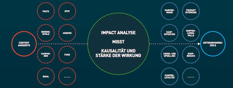 Social Impact Analyse