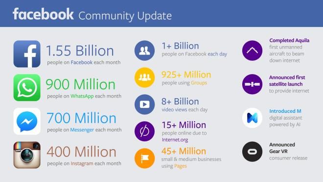 Facebook WhatsApp Instagram Messenger Nutzerzahlen