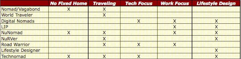 Nomaden-Tabelle