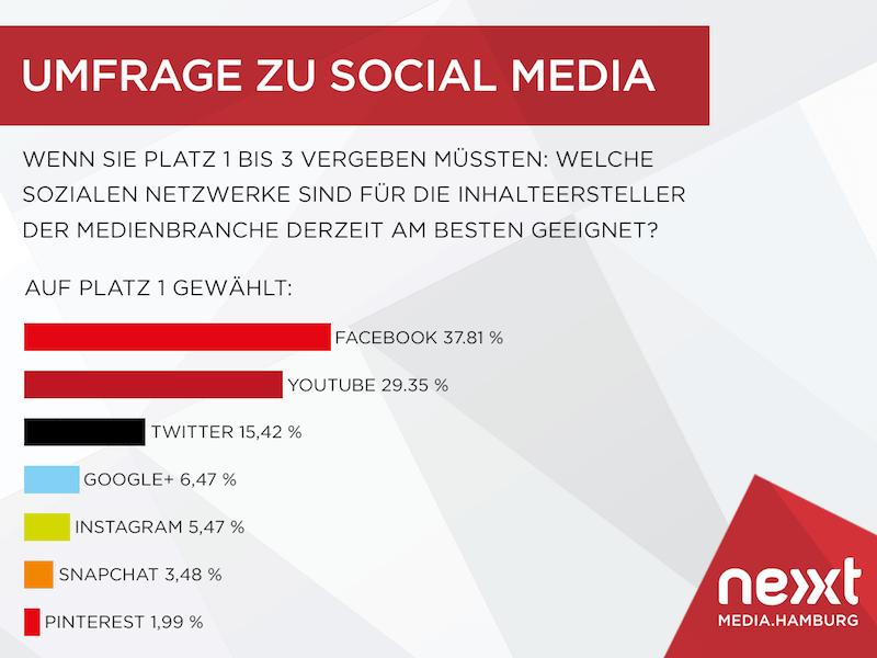 Social Media Umfrage