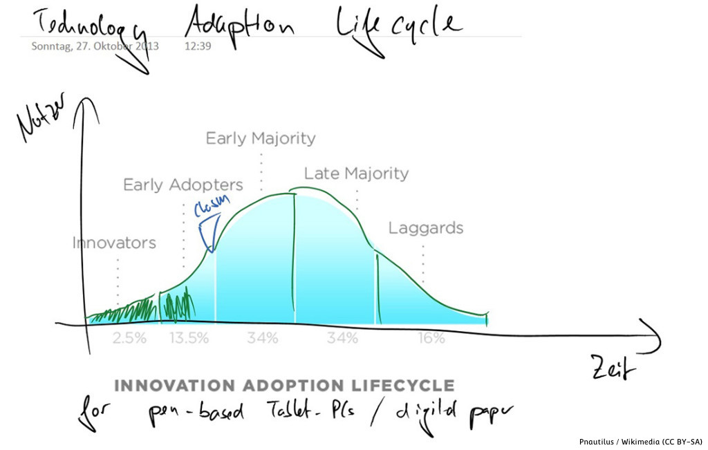 Technolgy-Adaption-Lifecycle-1024x651-2