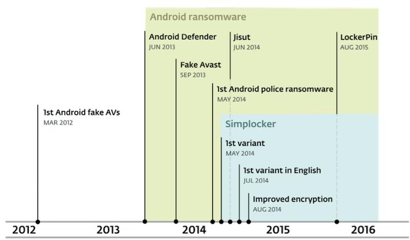 Chronologie von Ransomware | Bild: ESET