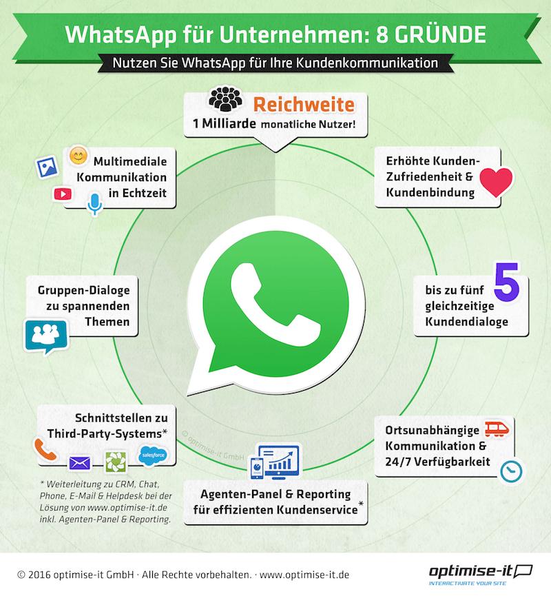 WhatsApp Service Infografik