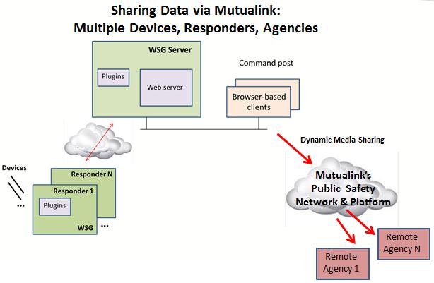 Der Fluss der Datenpakete vom WSG (auf der linken Seite dieser Abbildung) an den Server und die Kommandozentrale und weiter zu entfernten Behörden.