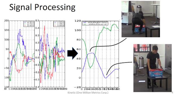 Sensorrauschen wie links dargestellt macht es schwierig, die aktuelle Bewegung herauszufinden. Nach der Anwendung von Signalverarbeitung zeigen die Daten klar, dass sich der Arbeiter herunterbeugt (da die blaue Linie ansteigt) und in eine aufrechte Position kommt (da die blaue Linie abfällt).