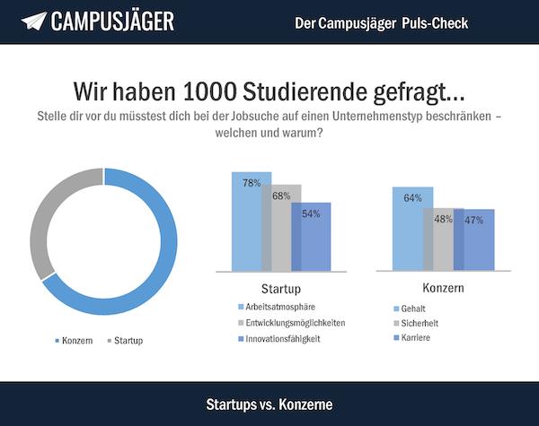 Infografik-Puls-Check-Startups-vs-Konzerne