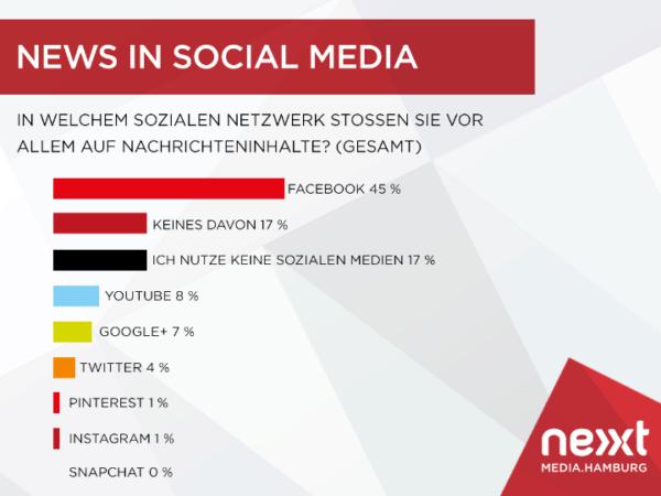 nextMediaHamburg_Grafik_Nachrichteninhalte_edited