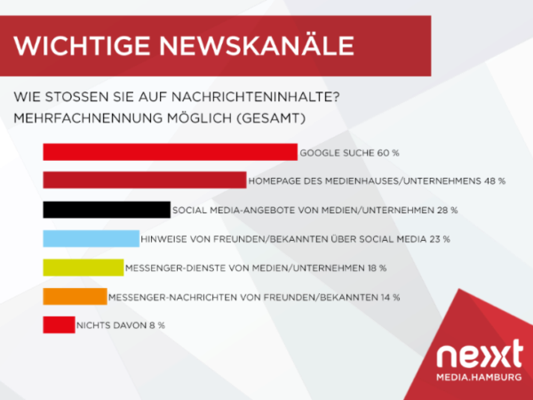 nextMediaHamburg_Grafik_Wichtige-Newskanaele_edited_edited
