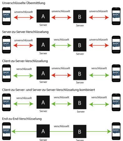 WhatsApp: Was ist Ende-zu-Ende-Verschlüsselung?