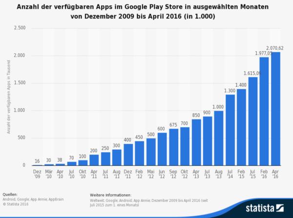 Entwicklung der Apps im Play Store (Grafik: Statista)